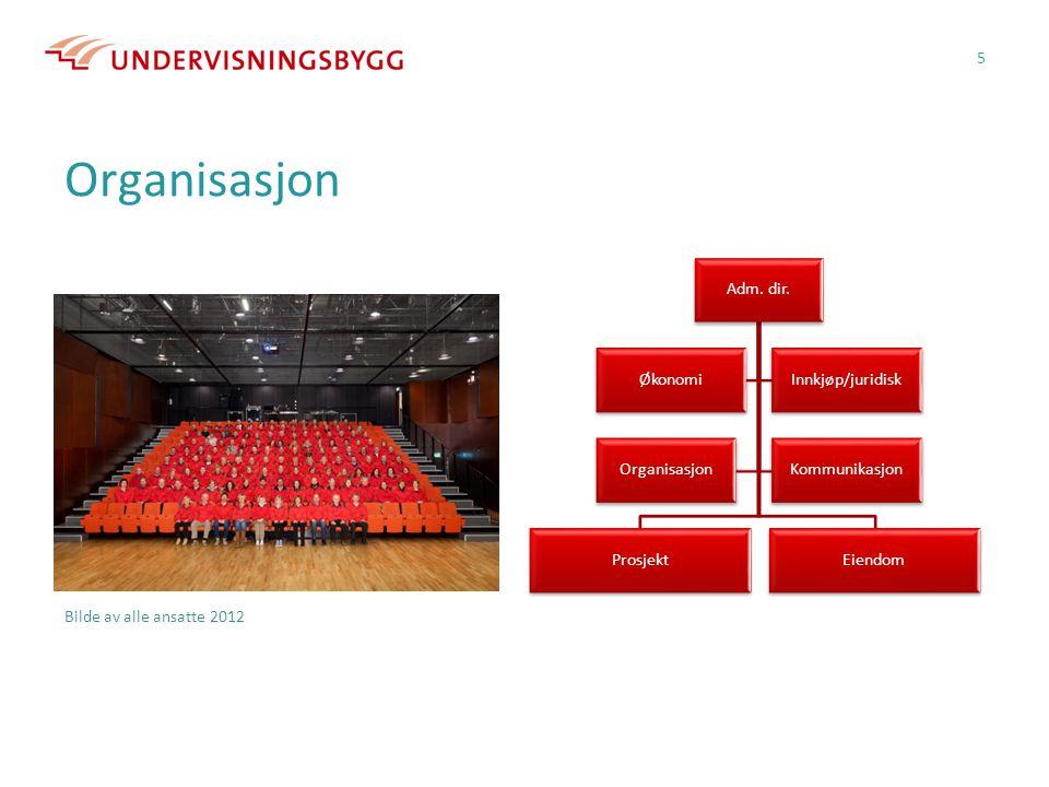 Organisasjon Adm. dir. Prosjekt Eiendom Økonomi Innkjøp/juridisk