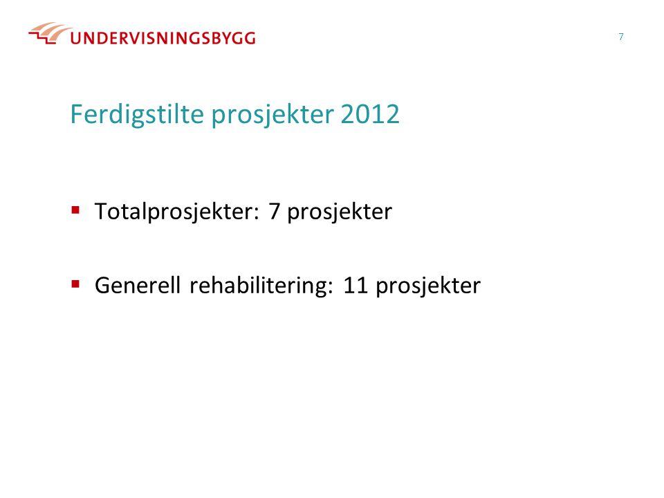 Ferdigstilte prosjekter 2012