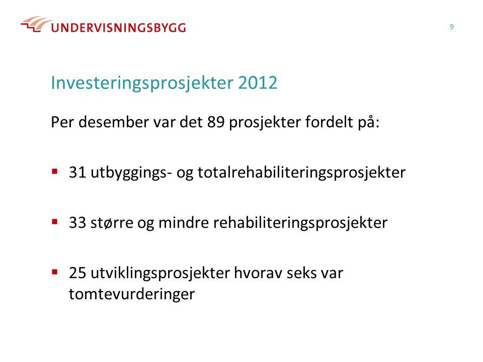 Investeringsprosjekter 2012