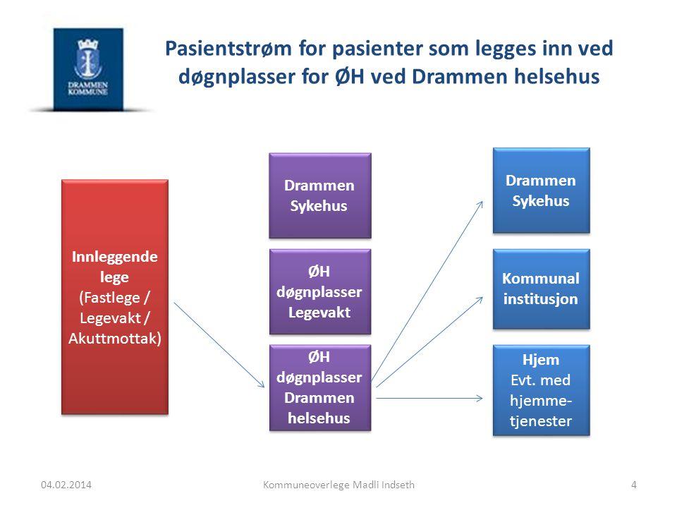 Pasientstrøm for pasienter som legges inn ved døgnplasser for ØH ved Drammen helsehus