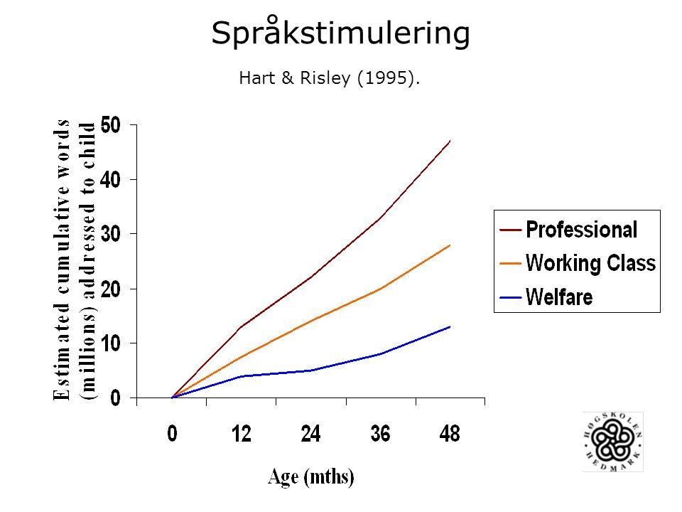 Språkstimulering Hart & Risley (1995).