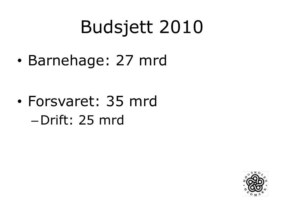 Budsjett 2010 Barnehage: 27 mrd Forsvaret: 35 mrd Drift: 25 mrd