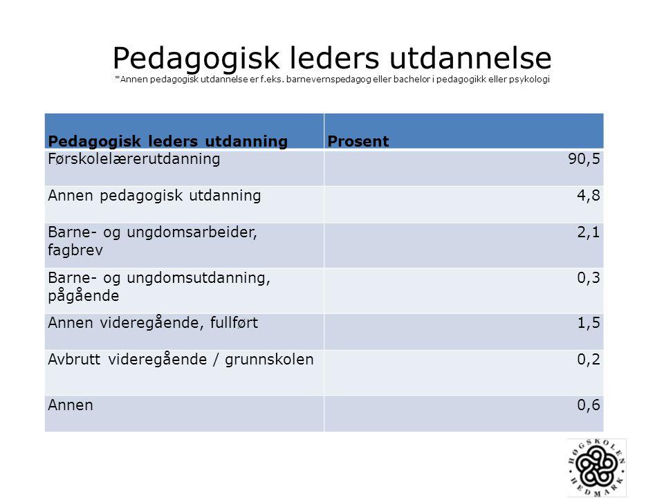 Pedagogisk leders utdannelse. Annen pedagogisk utdannelse er f. eks