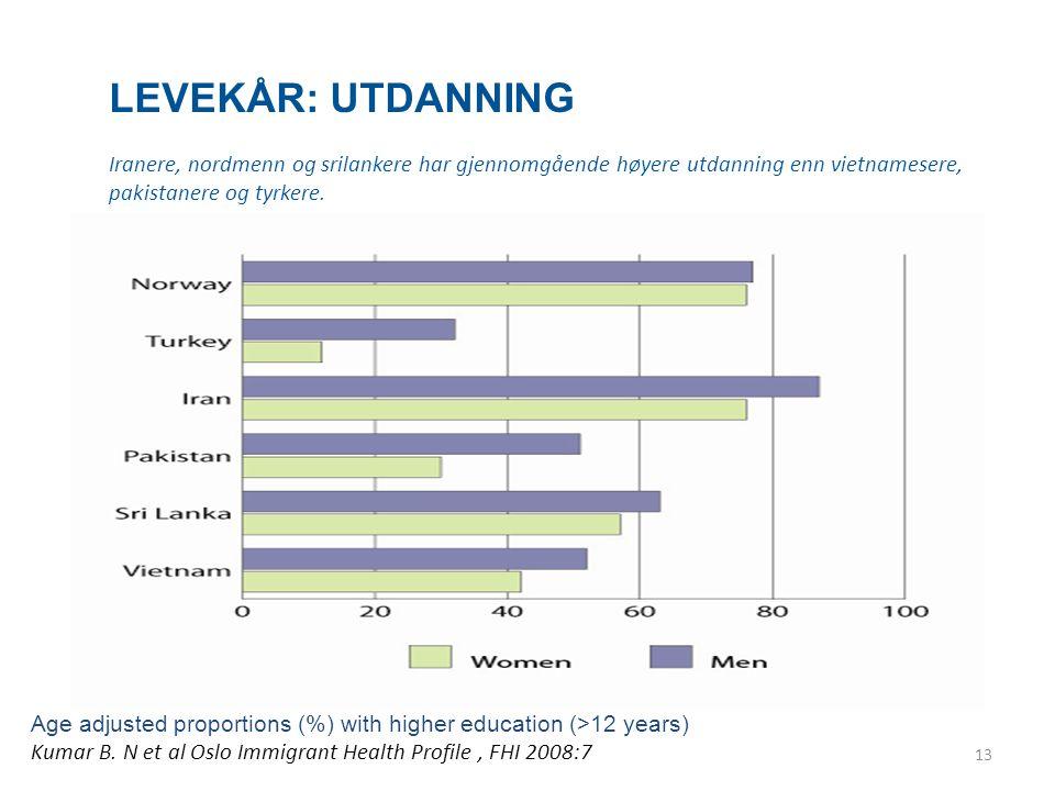 Levekår: Utdanning Iranere, nordmenn og srilankere har gjennomgående høyere utdanning enn vietnamesere, pakistanere og tyrkere.