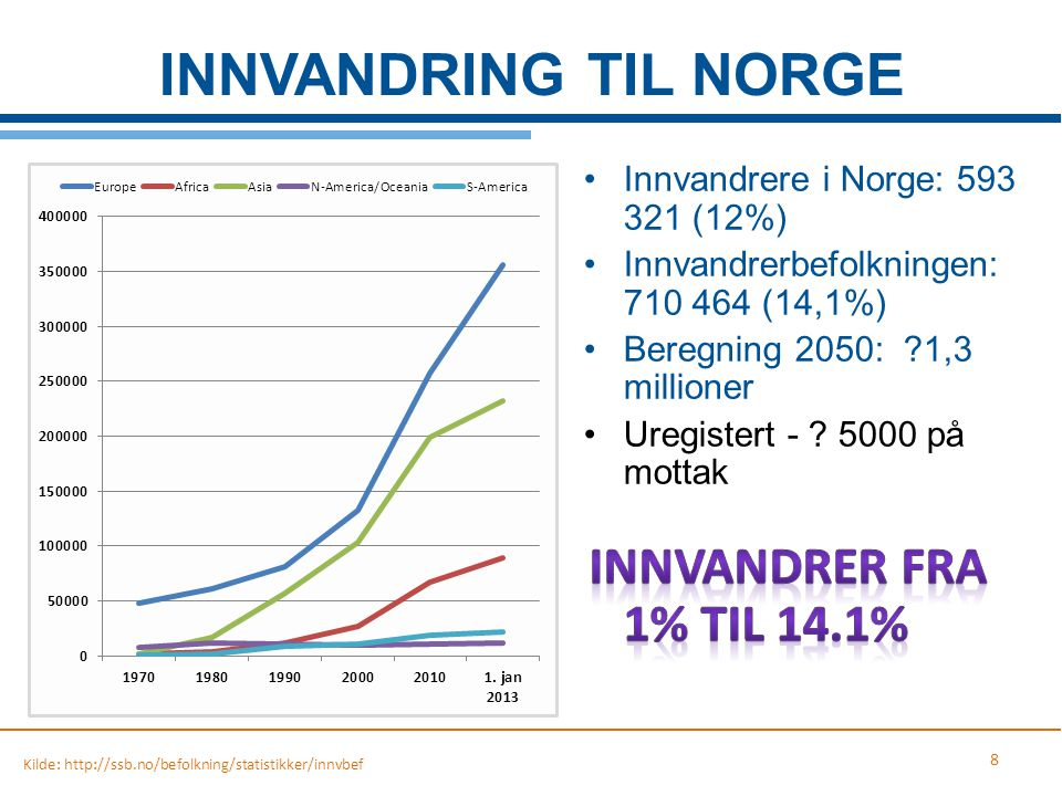 INNVANDRING TIL NORGE Innvandrere i Norge: 593 321 (12%)