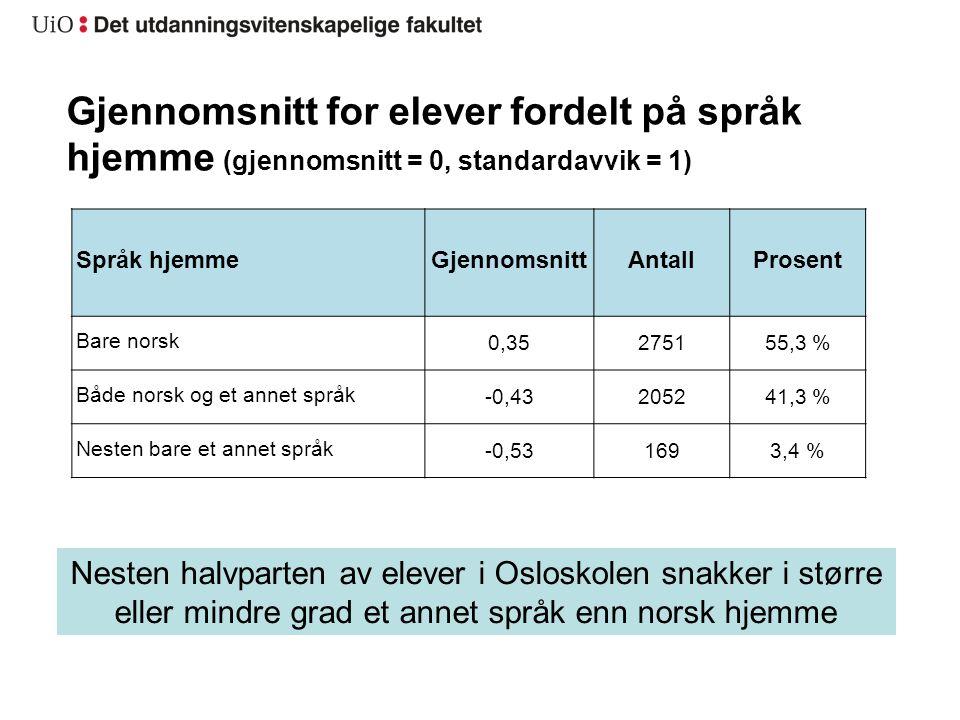 Gjennomsnitt for elever fordelt på språk hjemme (gjennomsnitt = 0, standardavvik = 1)