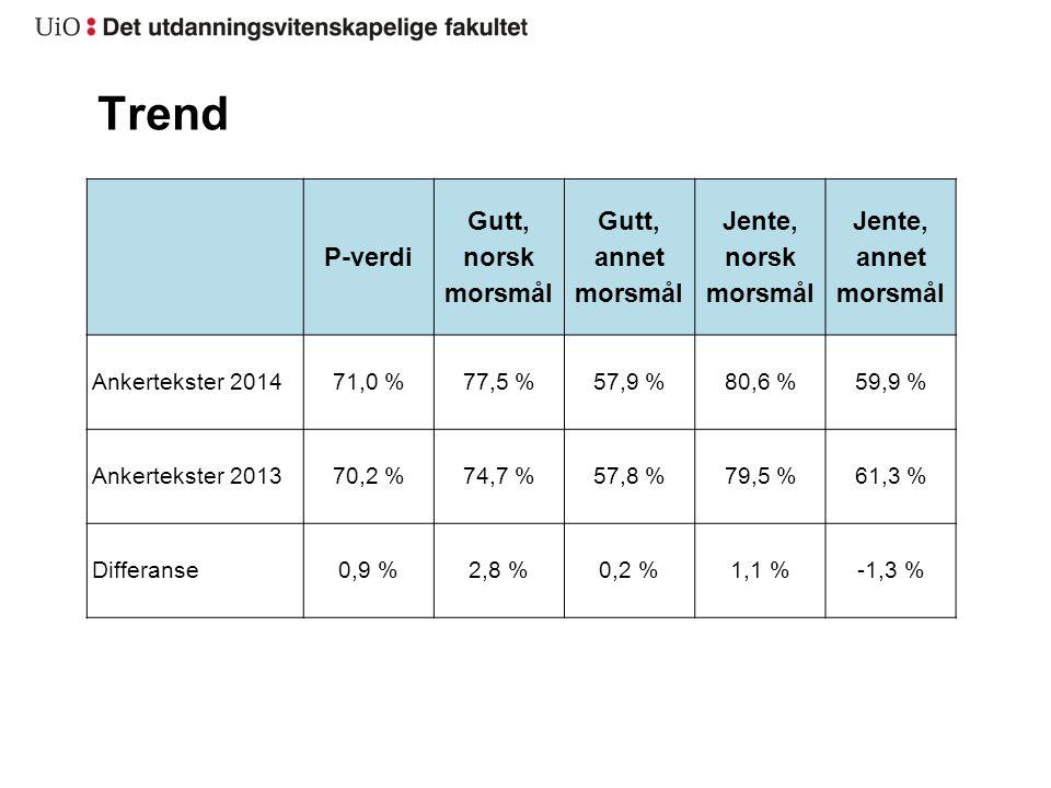 Trend P-verdi Gutt, norsk morsmål Gutt, annet morsmål