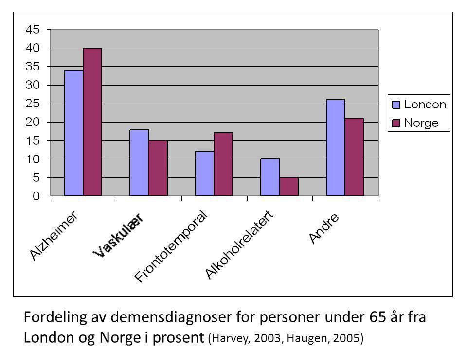 Fordeling av demensdiagnoser for personer under 65 år fra
