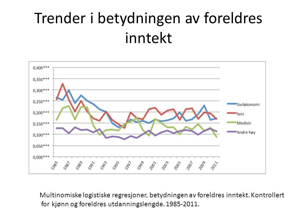 Trender i betydningen av foreldres inntekt