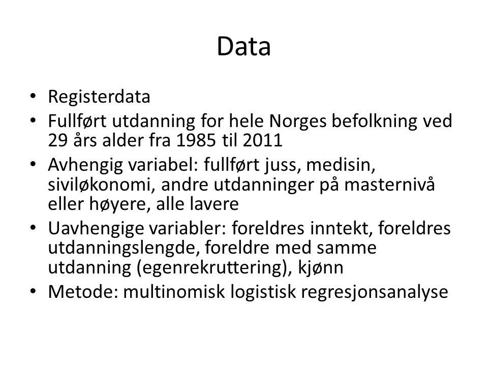 Data Registerdata. Fullført utdanning for hele Norges befolkning ved 29 års alder fra 1985 til 2011.