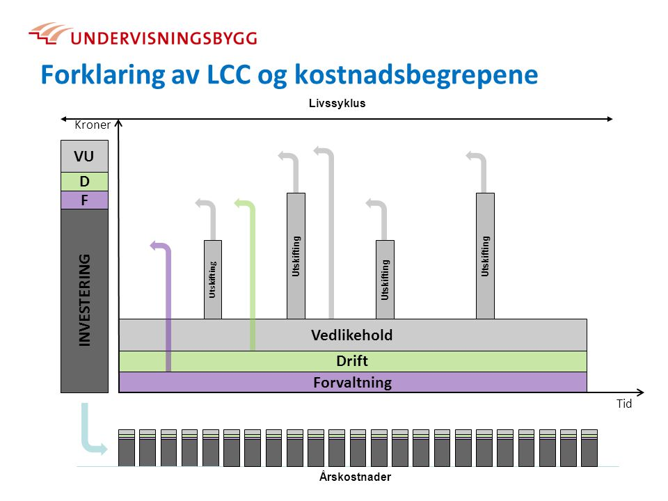Forklaring av LCC og kostnadsbegrepene