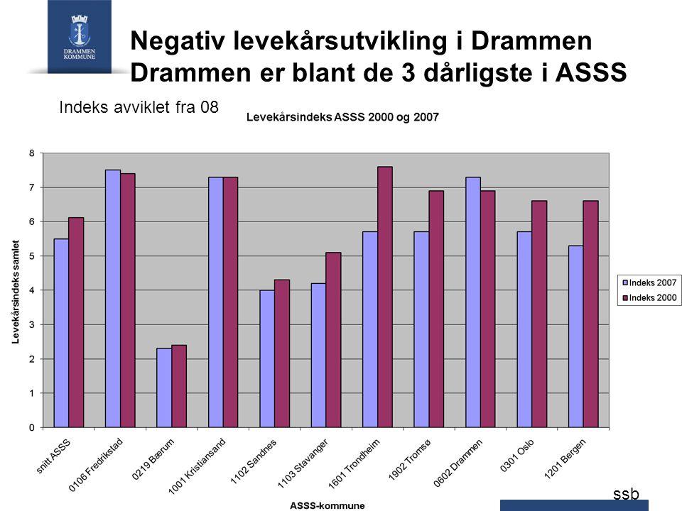 Negativ levekårsutvikling i Drammen Drammen er blant de 3 dårligste i ASSS
