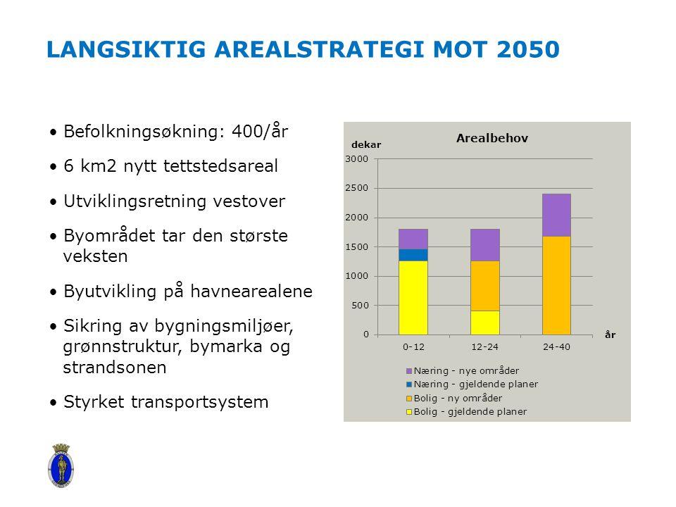 LaNGSIKTIG AREALSTRATEGI mot 2050
