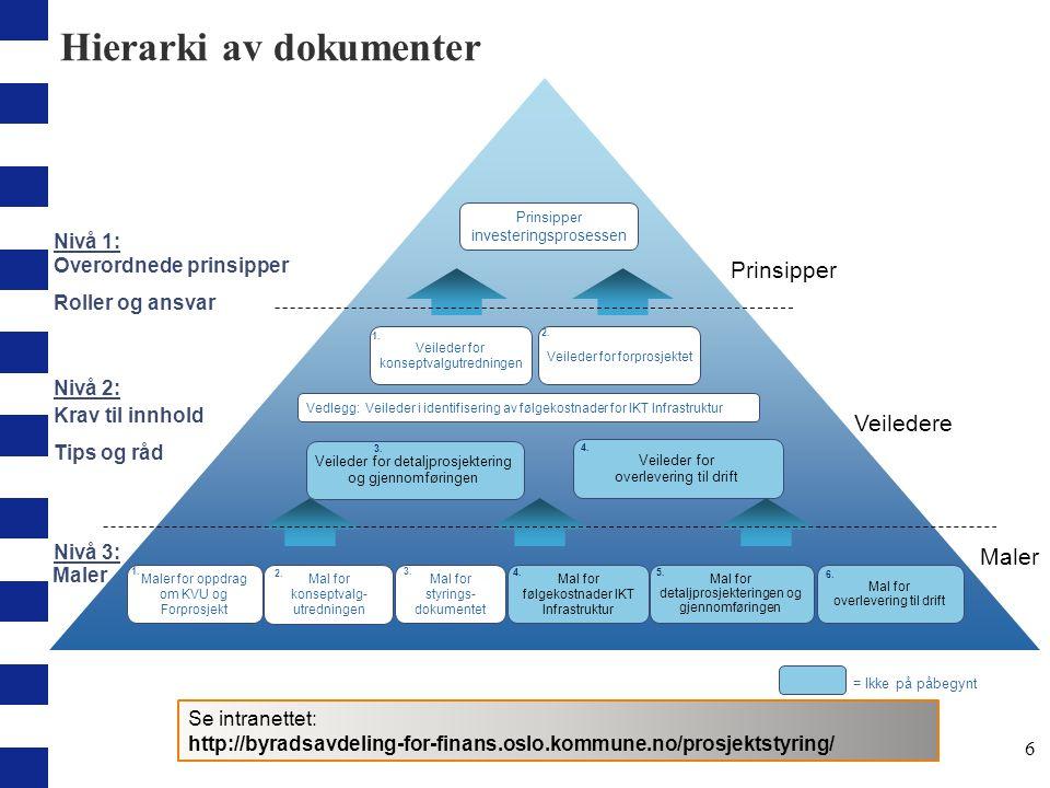 Hierarki av dokumenter