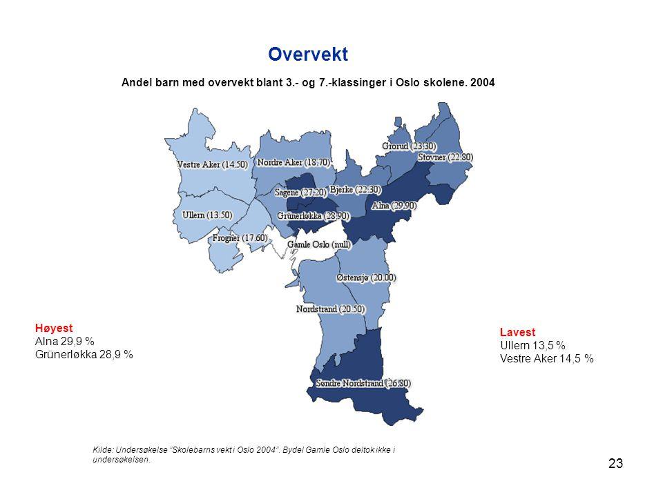 Overvekt Andel barn med overvekt blant 3.- og 7.-klassinger i Oslo skolene. 2004. Høyest. Alna 29,9 %