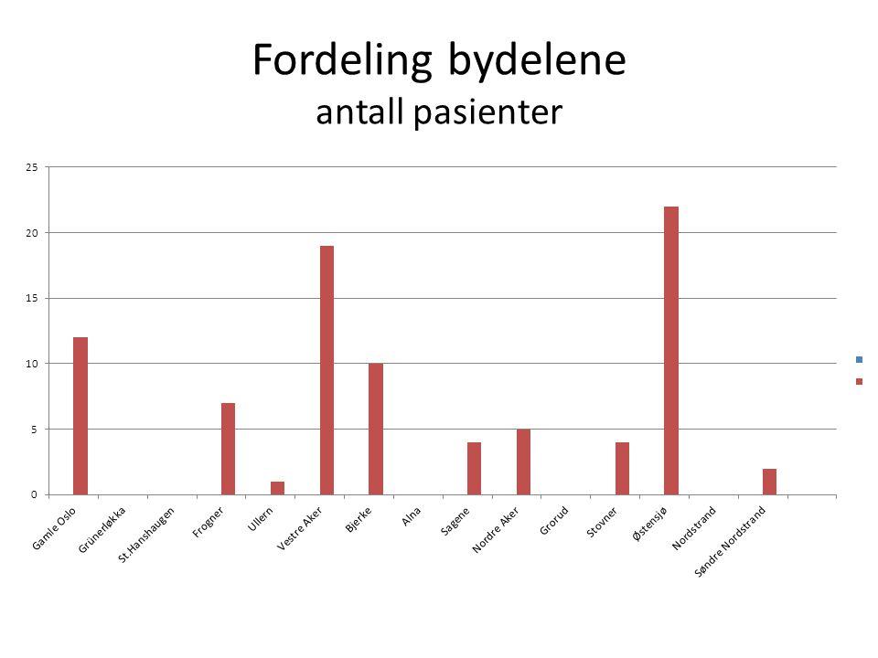 Fordeling bydelene antall pasienter