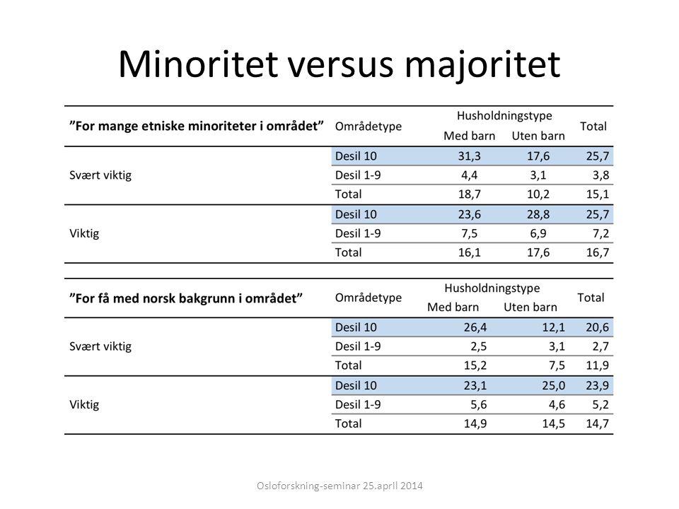 Minoritet versus majoritet