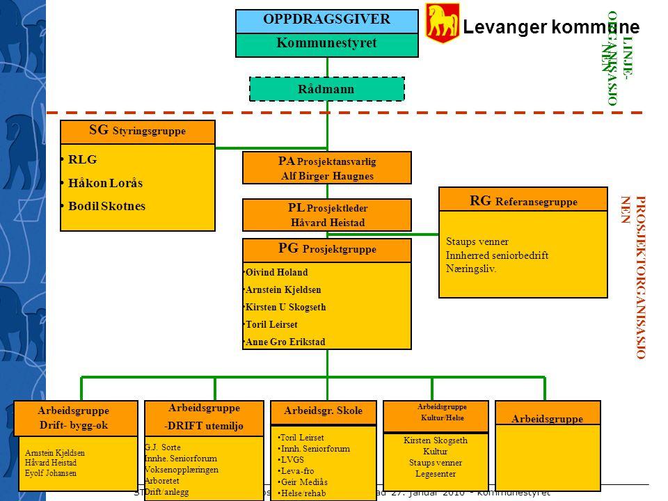 OPPDRAGSGIVER Kommunestyret SG Styringsgruppe RG Referansegruppe