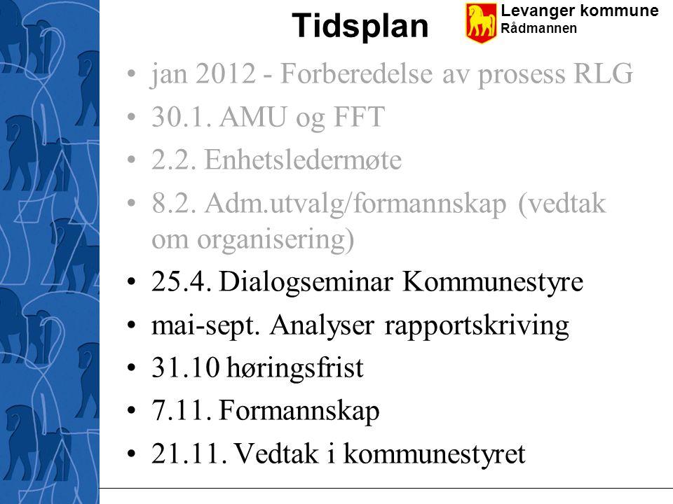 Tidsplan jan 2012 - Forberedelse av prosess RLG 30.1. AMU og FFT