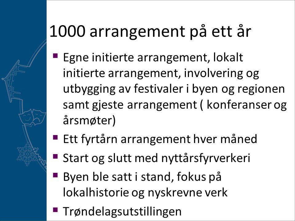 1000 arrangement på ett år