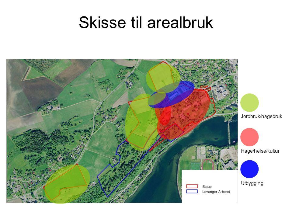 Skisse til arealbruk Jordbruk/hagebruk Hage/helse/kultur Utbygging