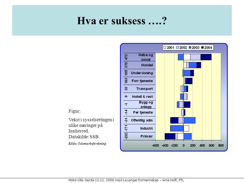 Hva er suksess …. Figur: Vekst i sysselsettingen i ulike næringer på Innherred. Datakilde: SSB.