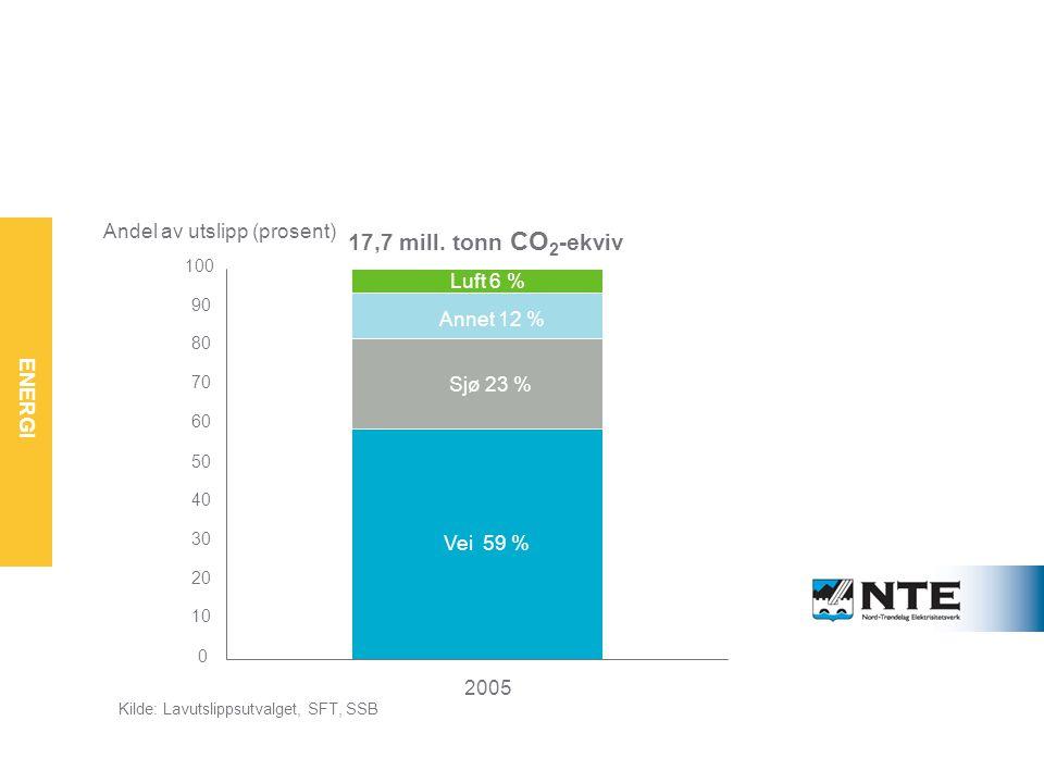 Utslippene fra transport er størst – og vokser