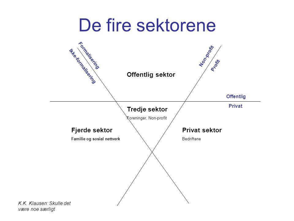 De fire sektorene Offentlig sektor Tredje sektor Fjerde sektor