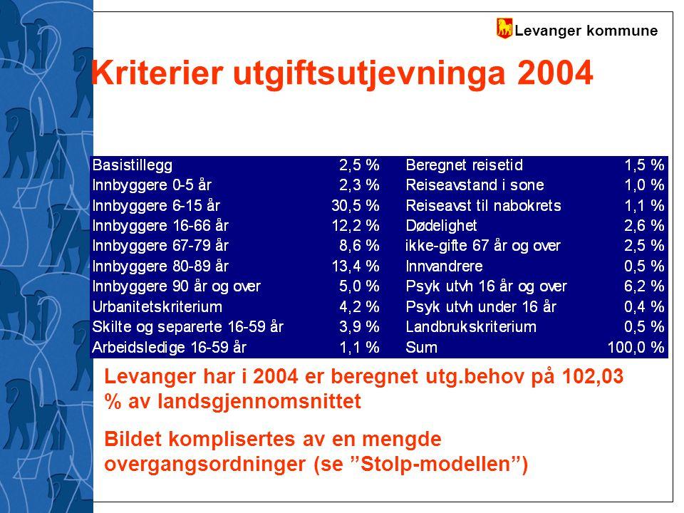 Kriterier utgiftsutjevninga 2004
