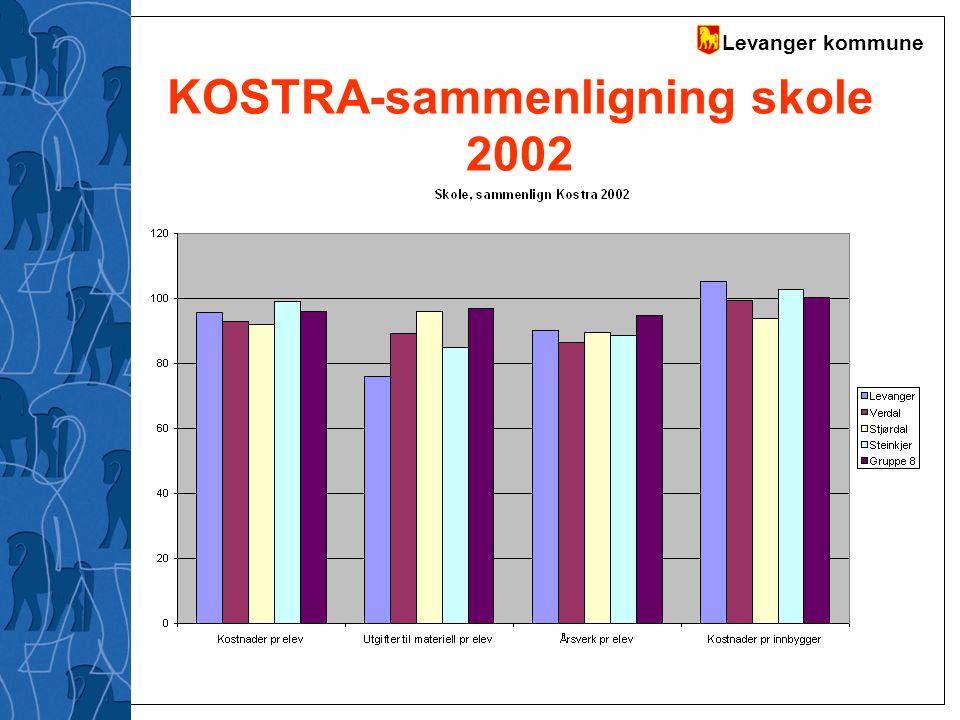 KOSTRA-sammenligning skole 2002