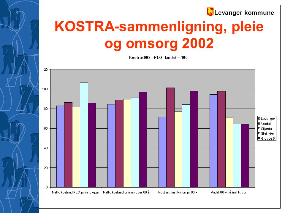 KOSTRA-sammenligning, pleie og omsorg 2002