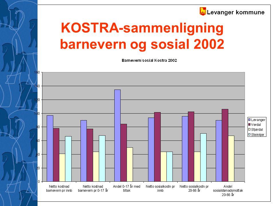 KOSTRA-sammenligning barnevern og sosial 2002