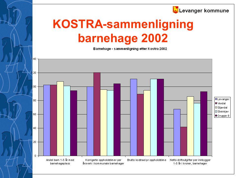 KOSTRA-sammenligning barnehage 2002