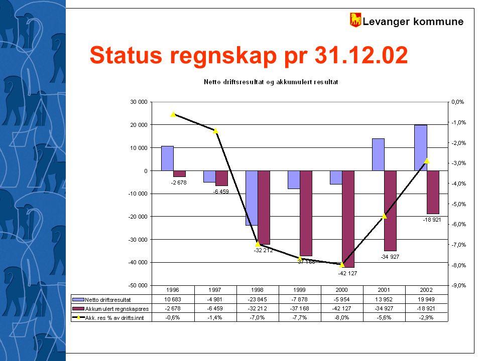 Status regnskap pr 31.12.02