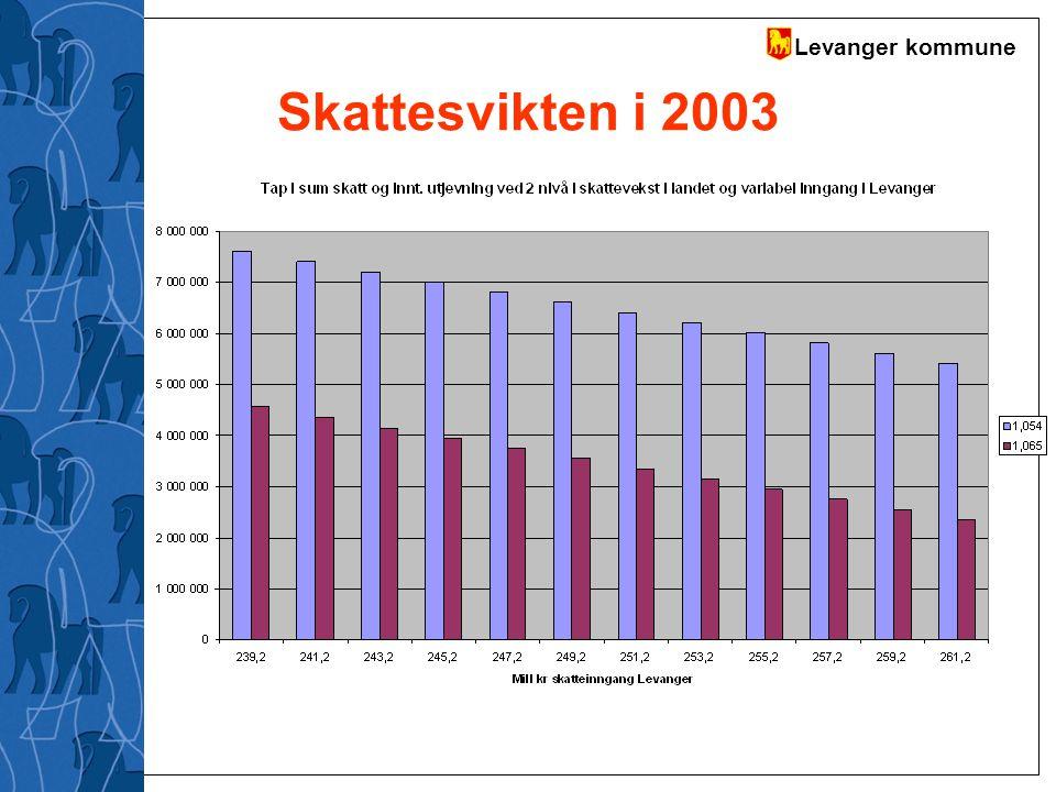 Skattesvikten i 2003