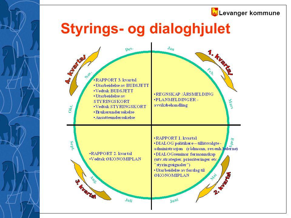 Styrings- og dialoghjulet