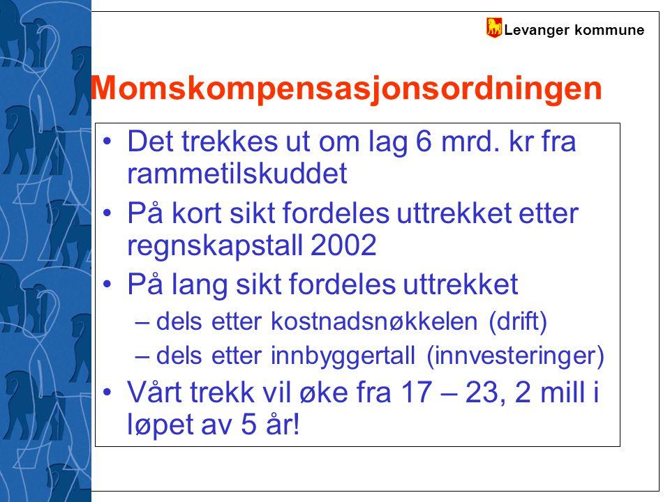 Momskompensasjonsordningen
