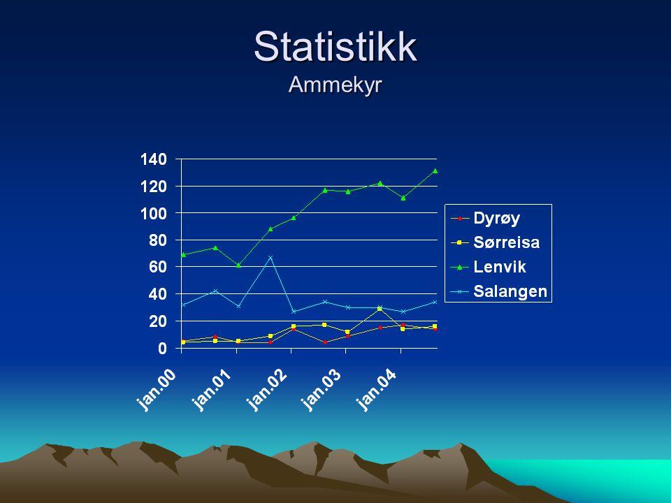 Statistikk Ammekyr