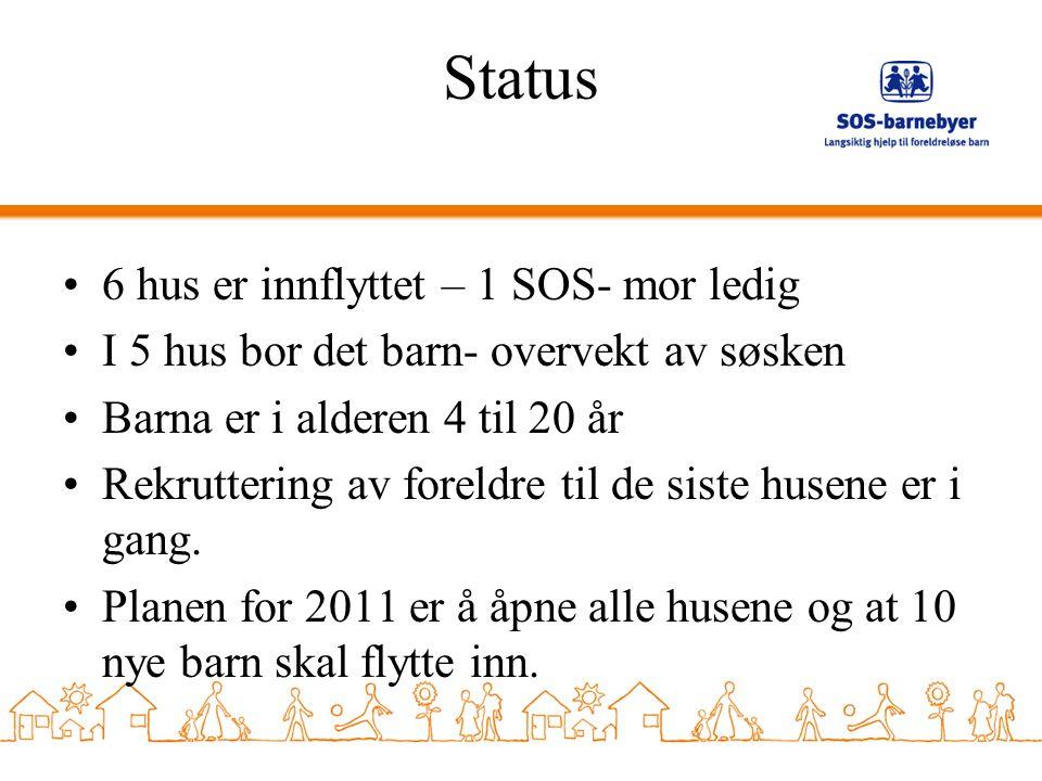 Status 6 hus er innflyttet – 1 SOS- mor ledig