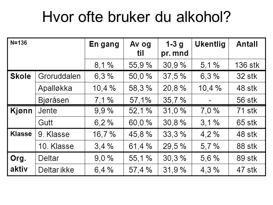 Hvor ofte bruker du alkohol