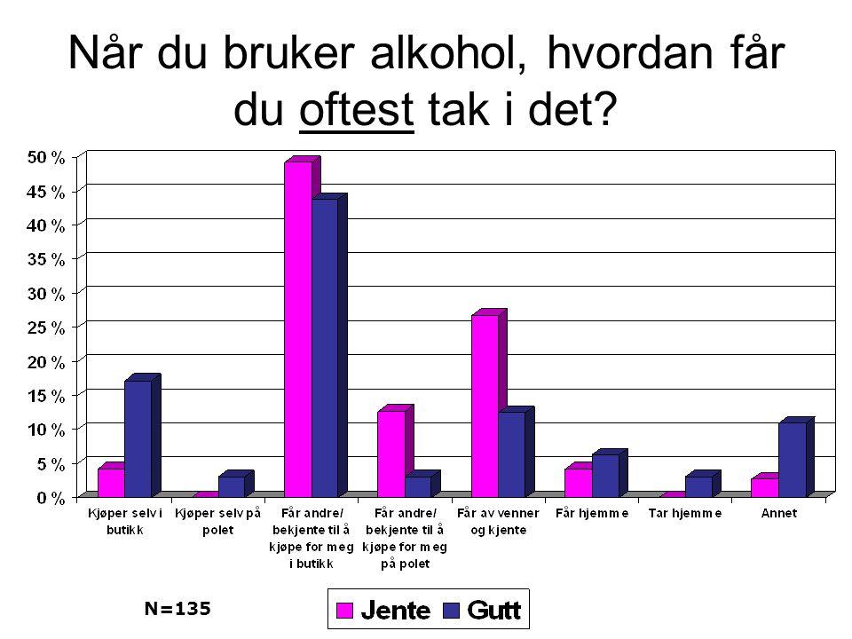Når du bruker alkohol, hvordan får du oftest tak i det