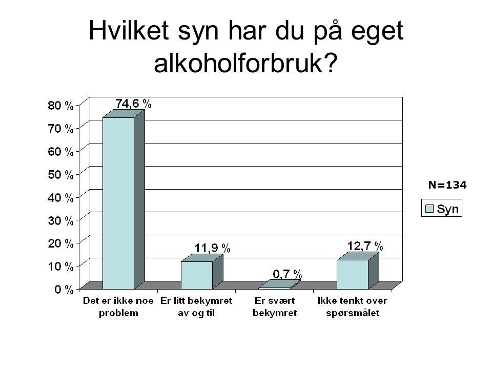 Hvilket syn har du på eget alkoholforbruk