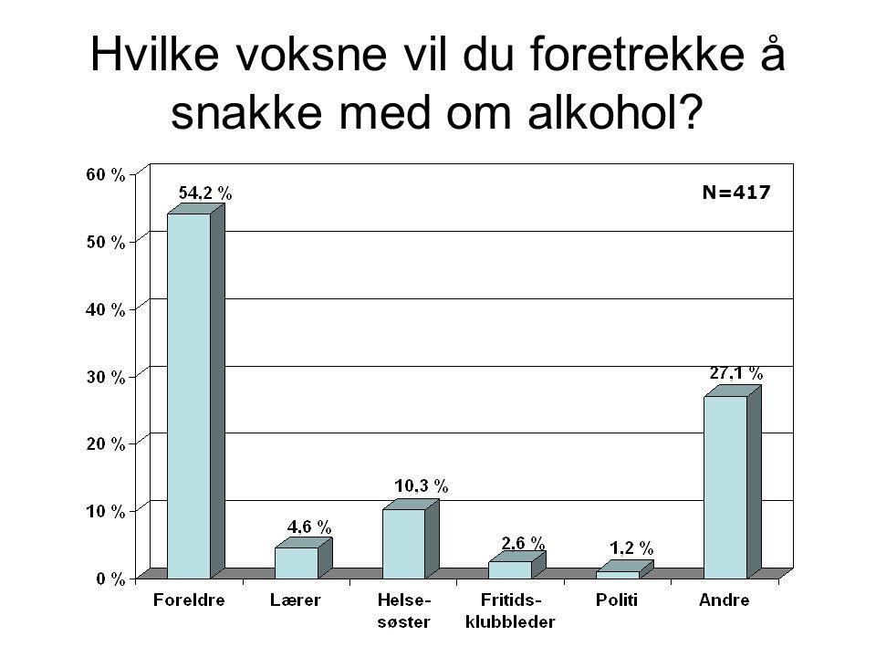 Hvilke voksne vil du foretrekke å snakke med om alkohol