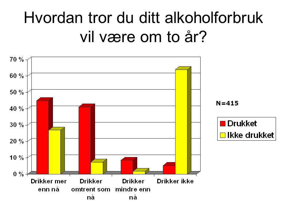 Hvordan tror du ditt alkoholforbruk vil være om to år
