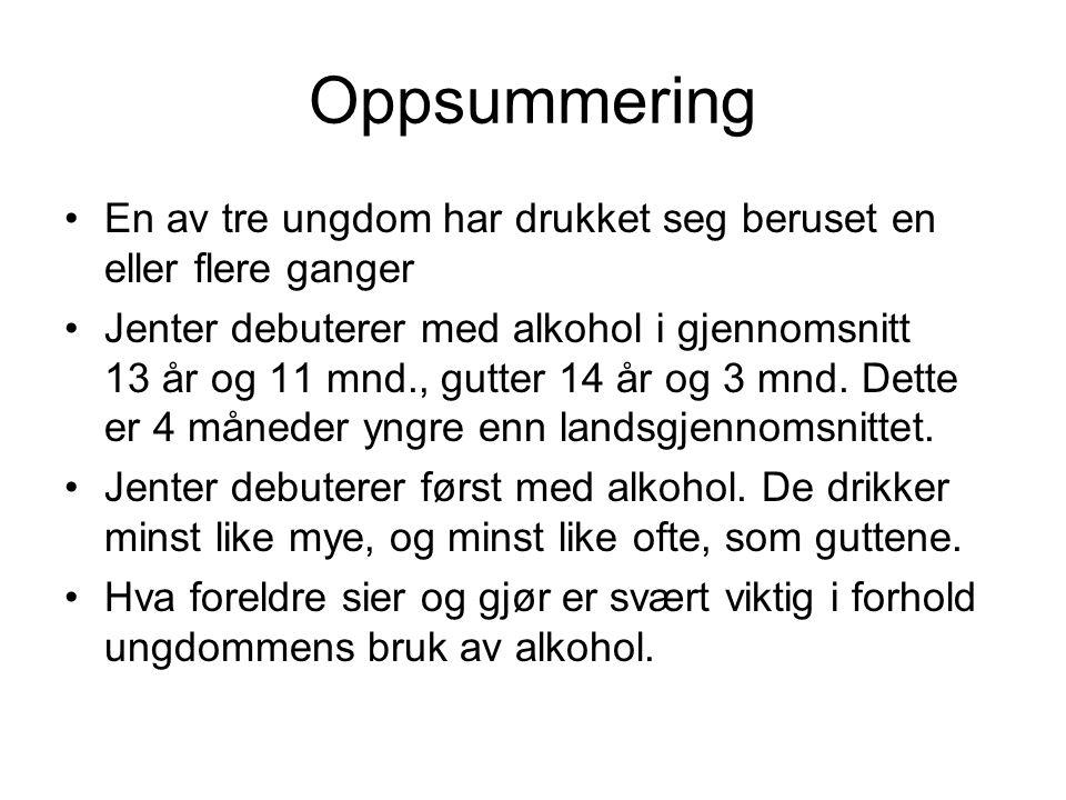 Oppsummering En av tre ungdom har drukket seg beruset en eller flere ganger.