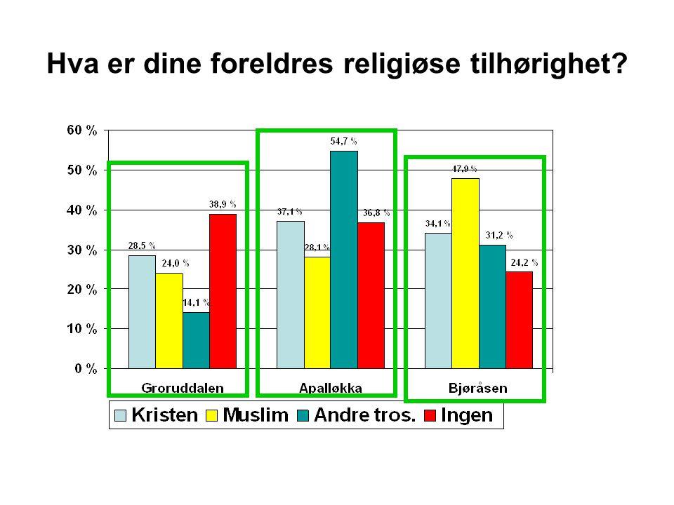 Hva er dine foreldres religiøse tilhørighet
