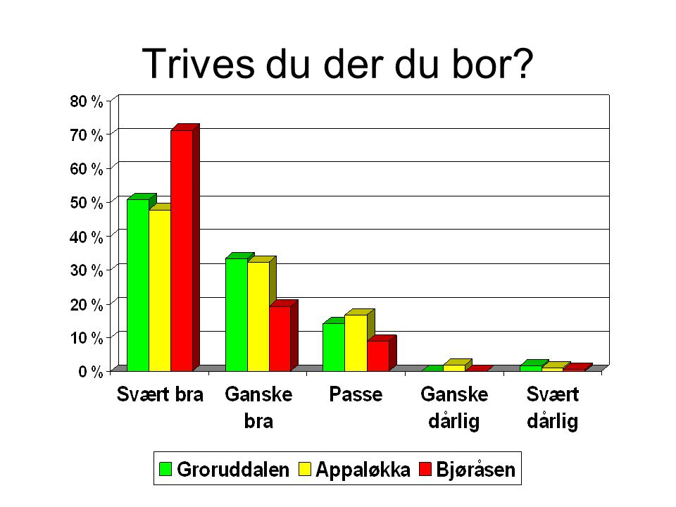 Trives du der du bor Groruddalen: Svært bra + Ganske bra = 84,1%