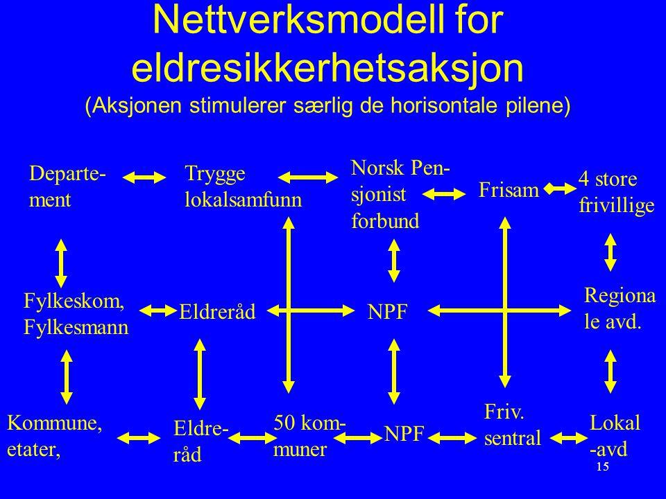 Nettverksmodell for eldresikkerhetsaksjon (Aksjonen stimulerer særlig de horisontale pilene)