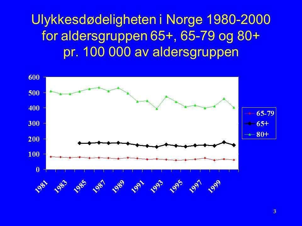 Ulykkesdødeligheten i Norge 1980-2000 for aldersgruppen 65+, 65-79 og 80+ pr.