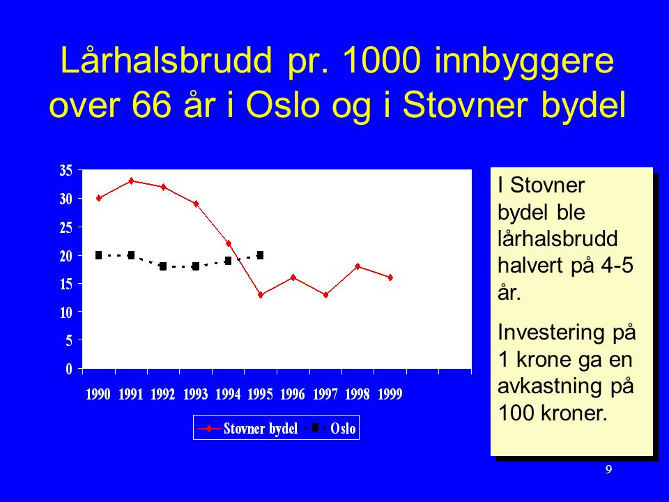Lårhalsbrudd pr. 1000 innbyggere over 66 år i Oslo og i Stovner bydel